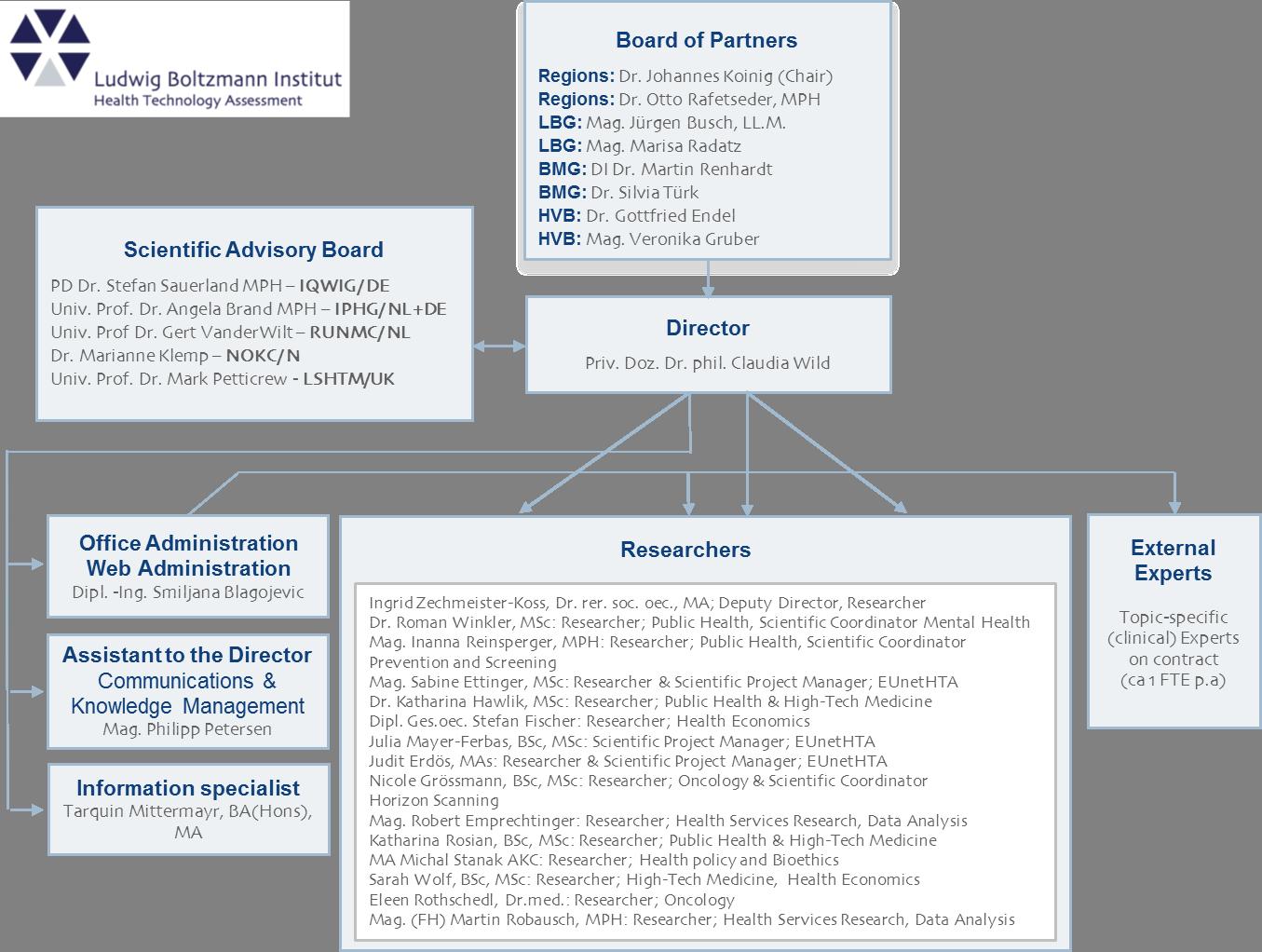 LBI - HTA - Partners, Orgchart